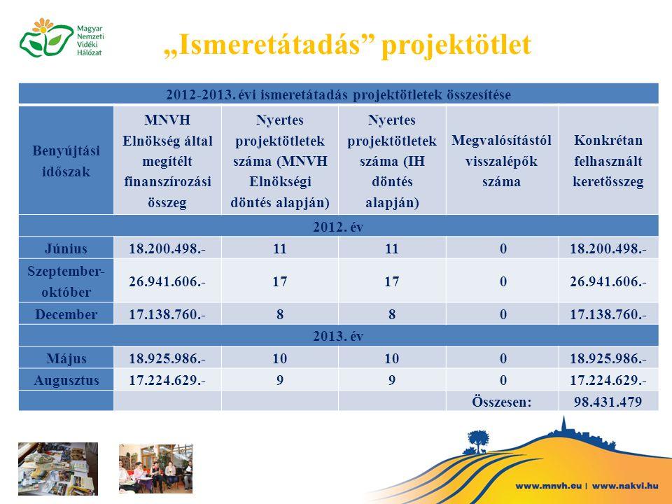 2012-2013. évi ismeretátadás projektötletek összesítése Benyújtási időszak MNVH Elnökség által megítélt finanszírozási összeg Nyertes projektötletek s