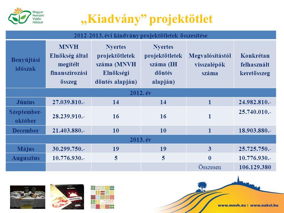 2012-2013. évi kiadvány projektötletek összesítése Benyújtási időszak MNVH Elnökség által megítélt finanszírozási összeg Nyertes projektötletek száma