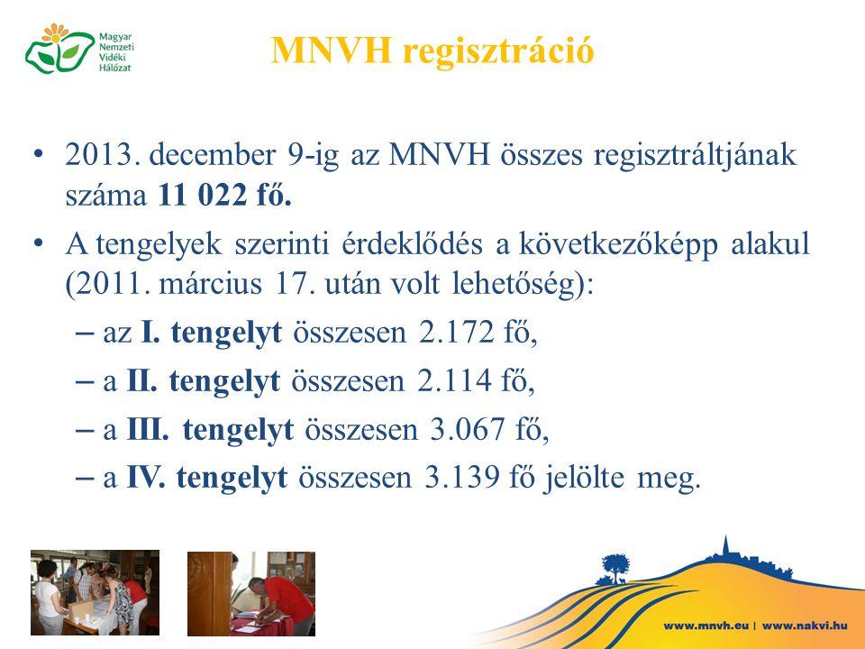 MNVH regisztráció 2013. december 9-ig az MNVH összes regisztráltjának száma 11 022 fő. A tengelyek szerinti érdeklődés a következőképp alakul (2011. m