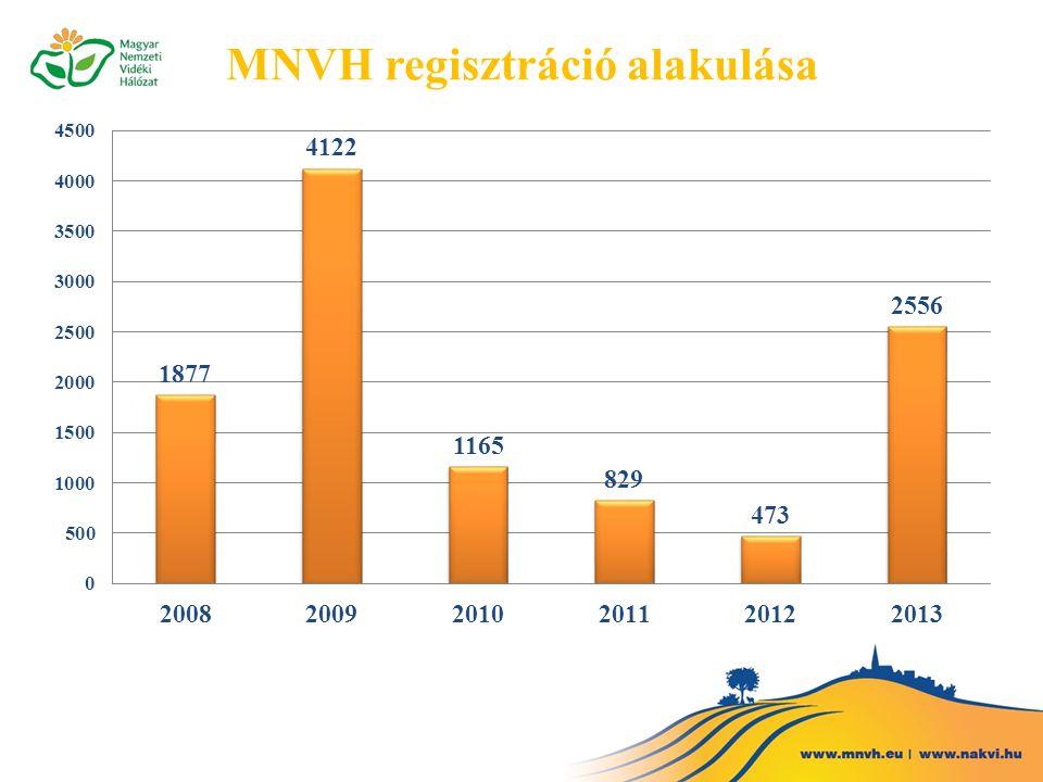 MNVH regisztráció alakulása