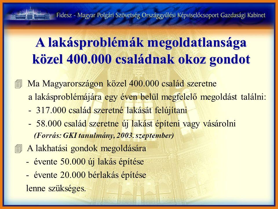 A lakásproblémák megoldatlansága közel 400.000 családnak okoz gondot 4 Ma Magyarországon közel 400.000 család szeretne a lakásproblémájára egy éven be