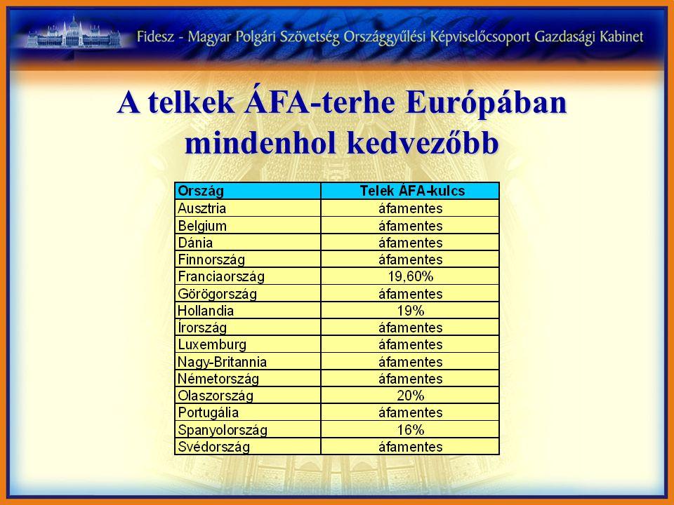 A telkek ÁFA-terhe Európában mindenhol kedvezőbb