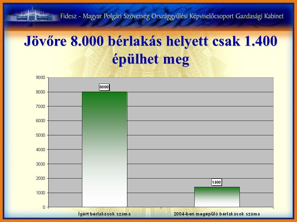 Jövőre 8.000 bérlakás helyett csak 1.400 épülhet meg