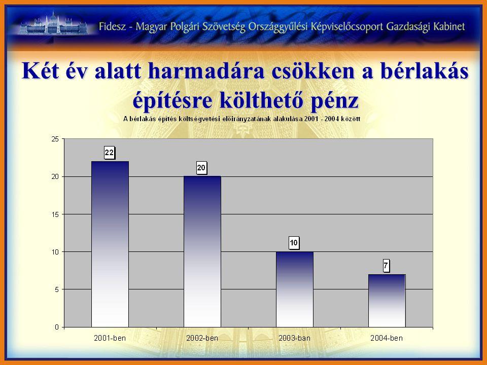 A lakásproblémák megoldatlansága közel 400.000 családnak okoz gondot 4 Ma Magyarországon közel 400.000 család szeretne a lakásproblémájára egy éven belül megfelelő megoldást találni: - 317.000 család szeretné lakását felújítani - 58.000 család szeretne új lakást építeni vagy vásárolni (Forrás: GKI tanulmány, 2003.