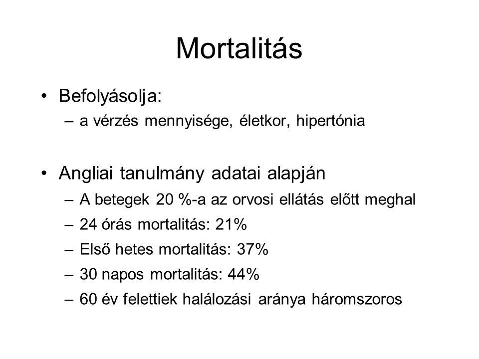 Mortalitás Befolyásolja: –a vérzés mennyisége, életkor, hipertónia Angliai tanulmány adatai alapján –A betegek 20 %-a az orvosi ellátás előtt meghal –