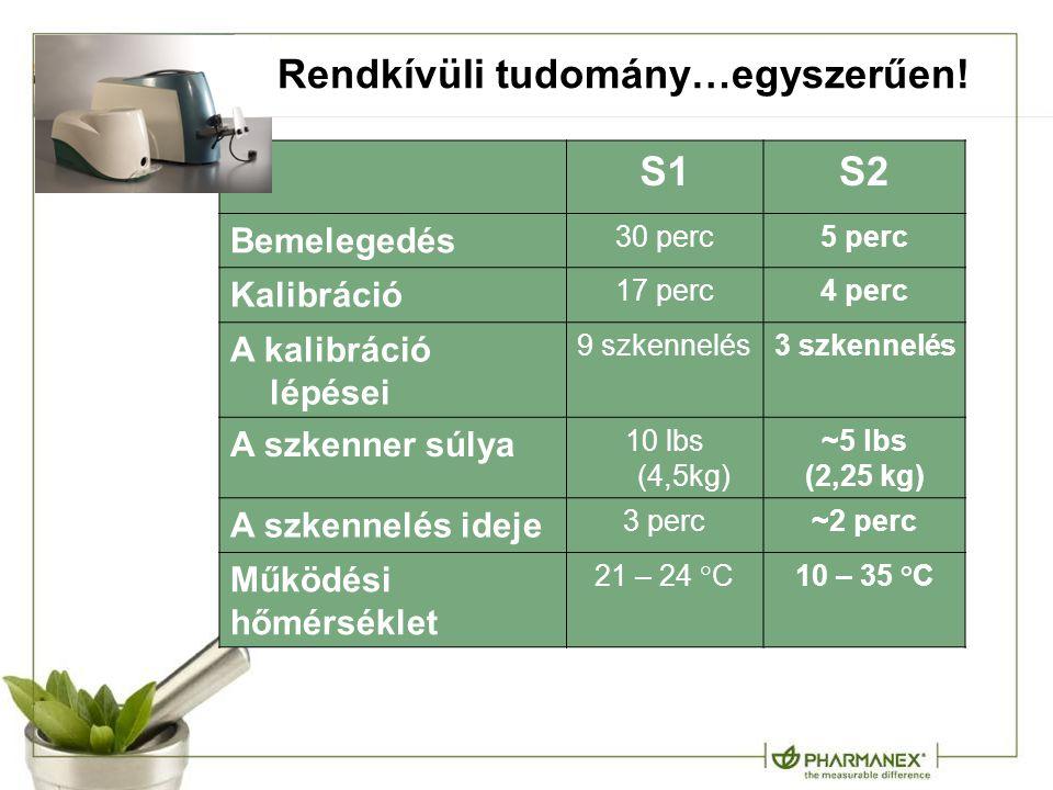 Rendkívüli tudomány…egyszerűen! S1S2 Bemelegedés 30 perc5 perc Kalibráció 17 perc4 perc A kalibráció lépései 9 szkennelés3 szkennelés A szkenner súlya