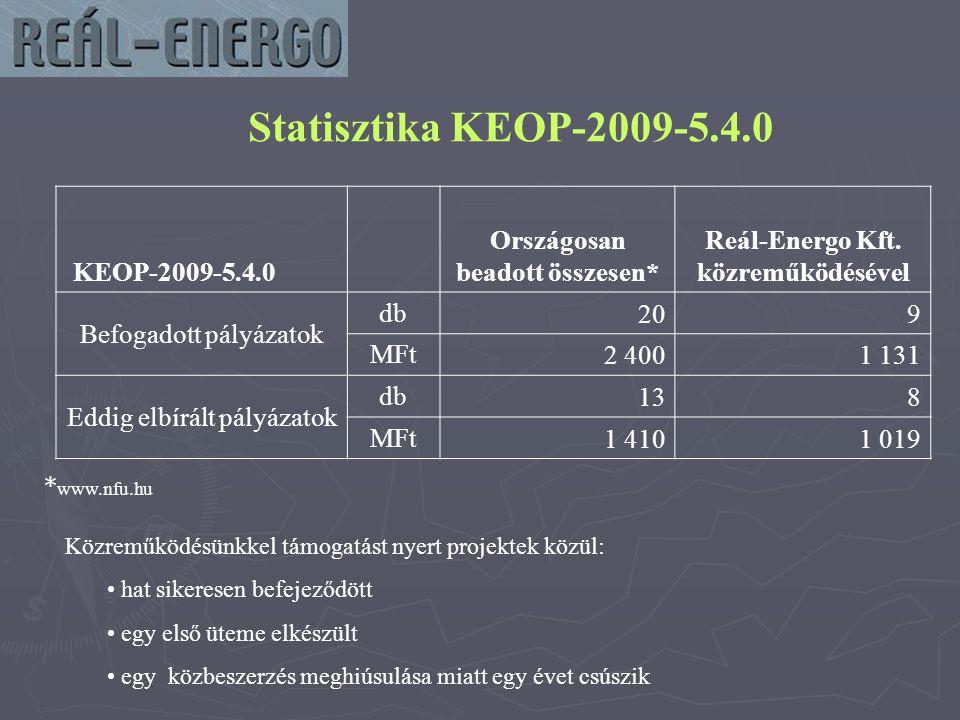 Statisztika KEOP-2009-5.4.0 KEOP-2009-5.4.0 Országosan beadott összesen* Reál-Energo Kft.