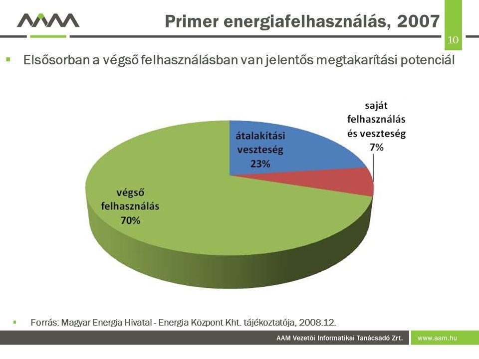 10 Primer energiafelhasználás, 2007  Elsősorban a végső felhasználásban van jelentős megtakarítási potenciál  Forrás: Magyar Energia Hivatal - Energia Központ Kht.