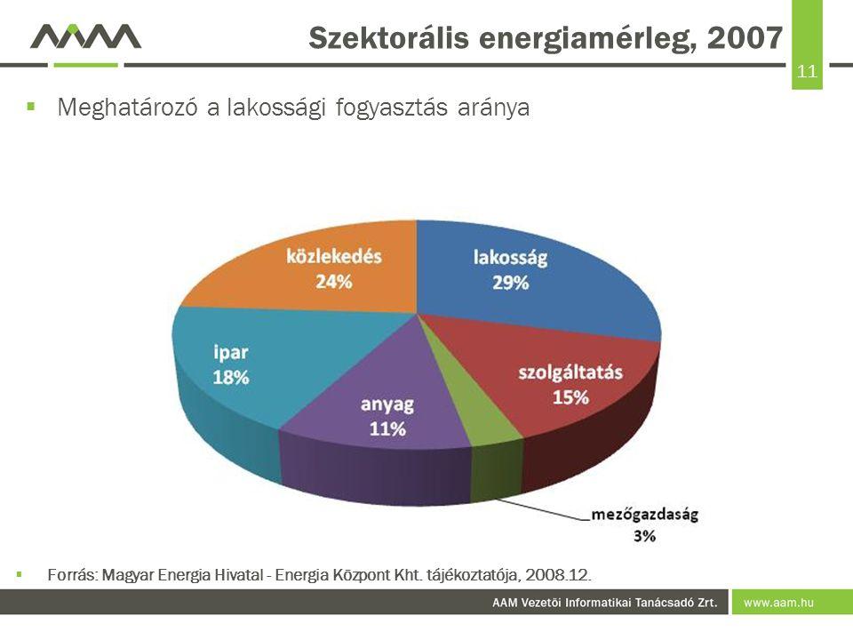 11 Szektorális energiamérleg, 2007  Meghatározó a lakossági fogyasztás aránya  Forrás: Magyar Energia Hivatal - Energia Központ Kht.