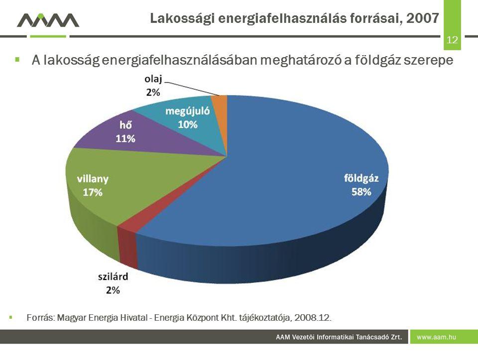 12 Lakossági energiafelhasználás forrásai, 2007  A lakosság energiafelhasználásában meghatározó a földgáz szerepe  Forrás: Magyar Energia Hivatal - Energia Központ Kht.