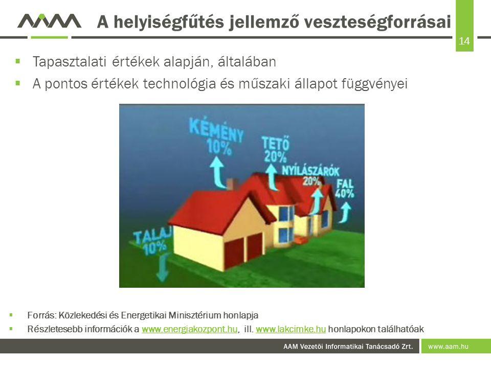 14 A helyiségfűtés jellemző veszteségforrásai  Tapasztalati értékek alapján, általában  A pontos értékek technológia és műszaki állapot függvényei  Forrás: Közlekedési és Energetikai Minisztérium honlapja  Részletesebb információk a www.energiakozpont.hu, ill.