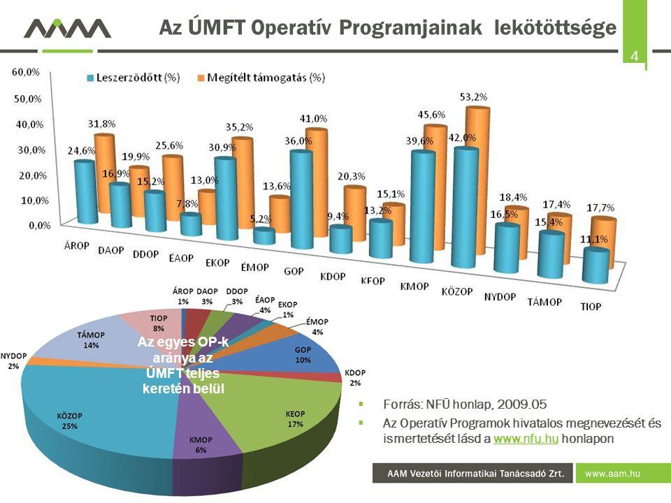 4 Az ÚMFT Operatív Programjainak lekötöttsége  Forrás: NFÜ honlap, 2009.05  Az Operatív Programok hivatalos megnevezését és ismertetését lásd a www.nfu.hu honlaponwww.nfu.hu Az egyes OP-k aránya az ÚMFT teljes keretén belül