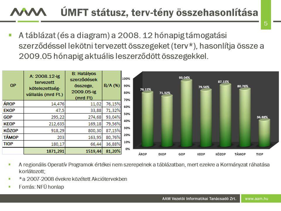 5 ÚMFT státusz, terv-tény összehasonlítása  A táblázat (és a diagram) a 2008.