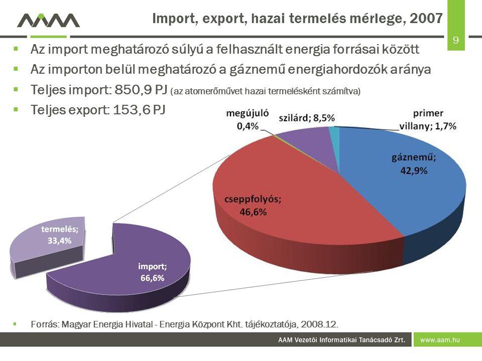 9 Import, export, hazai termelés mérlege, 2007  Az import meghatározó súlyú a felhasznált energia forrásai között  Az importon belül meghatározó a gáznemű energiahordozók aránya  Teljes import: 850,9 PJ (az atomerőművet hazai termelésként számítva)  Teljes export: 153,6 PJ  Forrás: Magyar Energia Hivatal - Energia Központ Kht.