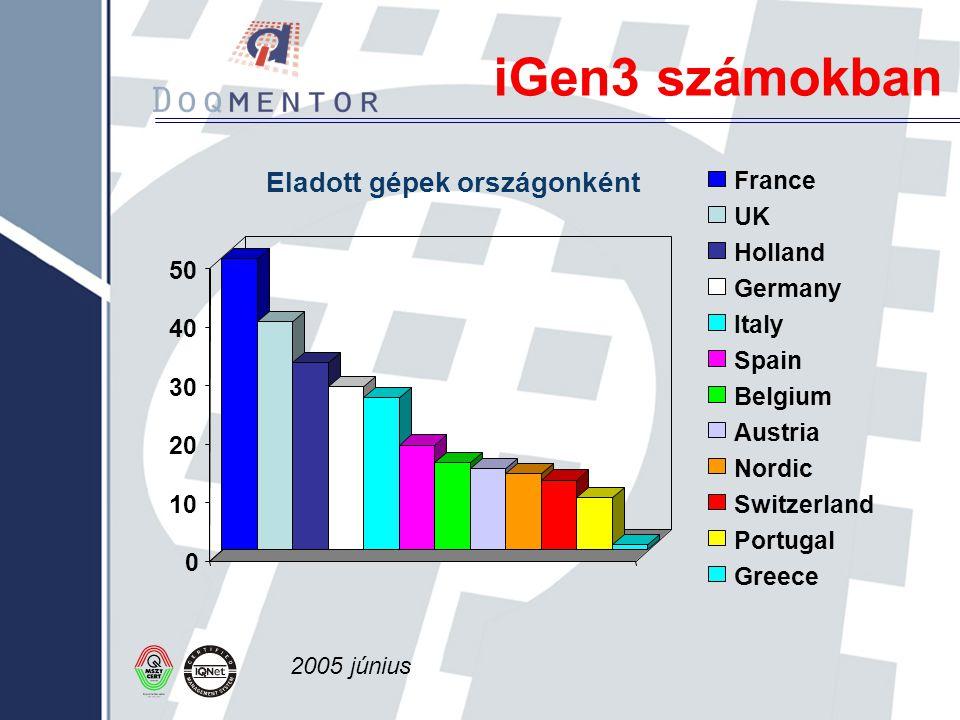 iGen3 számokban 0 10 20 30 40 50 Eladott gépek országonként France UK Holland Germany Italy Spain Belgium Austria Nordic Switzerland Portugal Greece 2