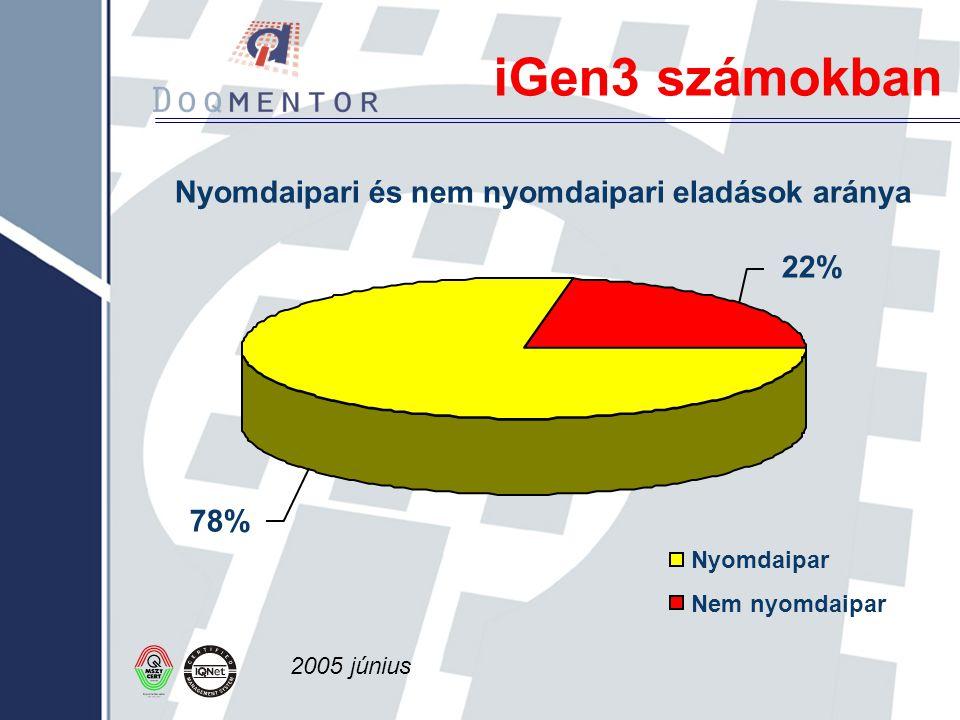 iGen3 számokban 2005 június Nyomdaipari és nem nyomdaipari eladások aránya 22% 78% Nyomdaipar Nem nyomdaipar