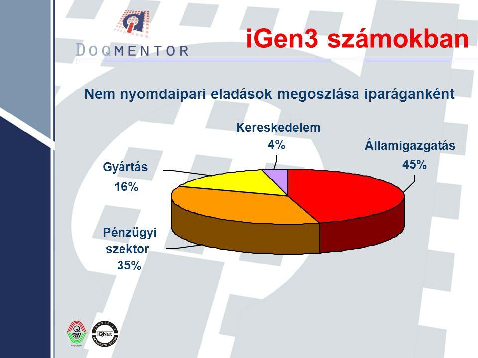 iGen3 számokban Nem nyomdaipari eladások megoszlása iparáganként Államigazgatás 45% Kereskedelem 4% Gyártás 16% Pénzügyi szektor 35%