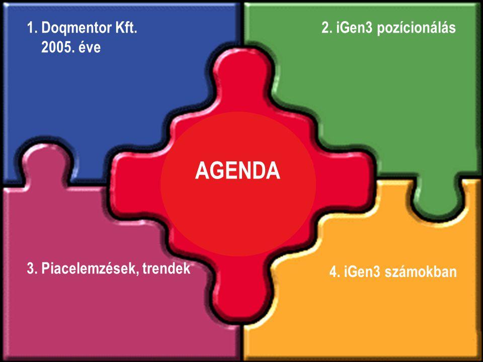 Agenda 3. Piacelemzések, trendek 1. Doqmentor Kft. 2005. éve AGENDA 2. iGen3 pozícionálás 4. iGen3 számokban