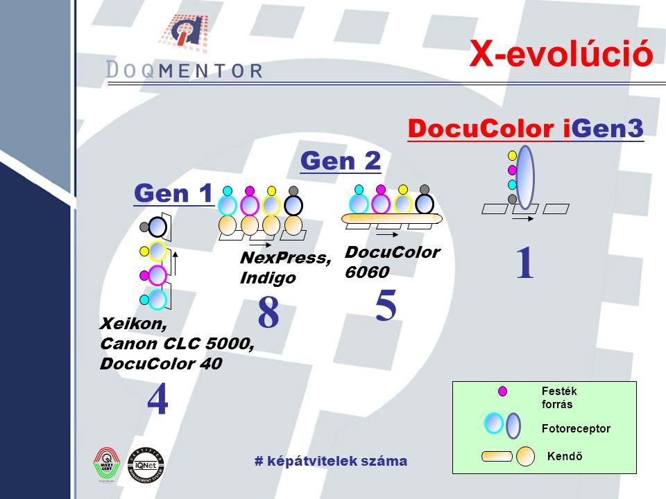 X-evolúció DocuColor iGen3 NexPress, Indigo Gen 2 DocuColor 6060 1 5 8 Gen 1 Xeikon, Canon CLC 5000, DocuColor 40 4 # képátvitelek száma Festék forrás