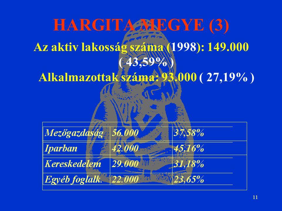 11 HARGITA MEGYE (3) Az aktiv lakosság száma (1998): 149.000 ( 43,59% ) Alkalmazottak száma: 93.000 ( 27,19% )
