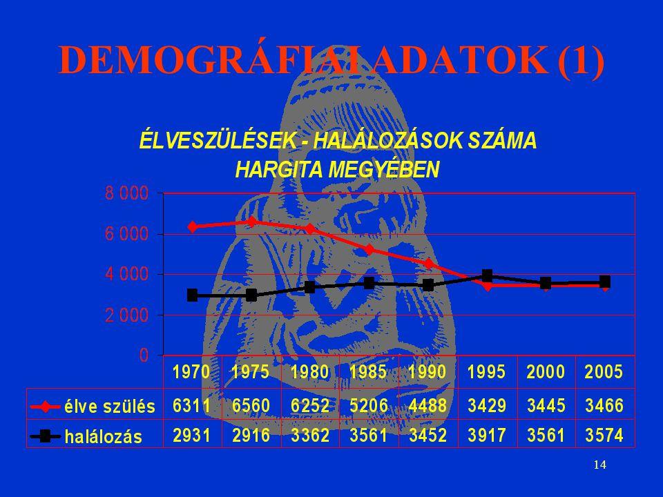 14 DEMOGRÁFIAI ADATOK (1)