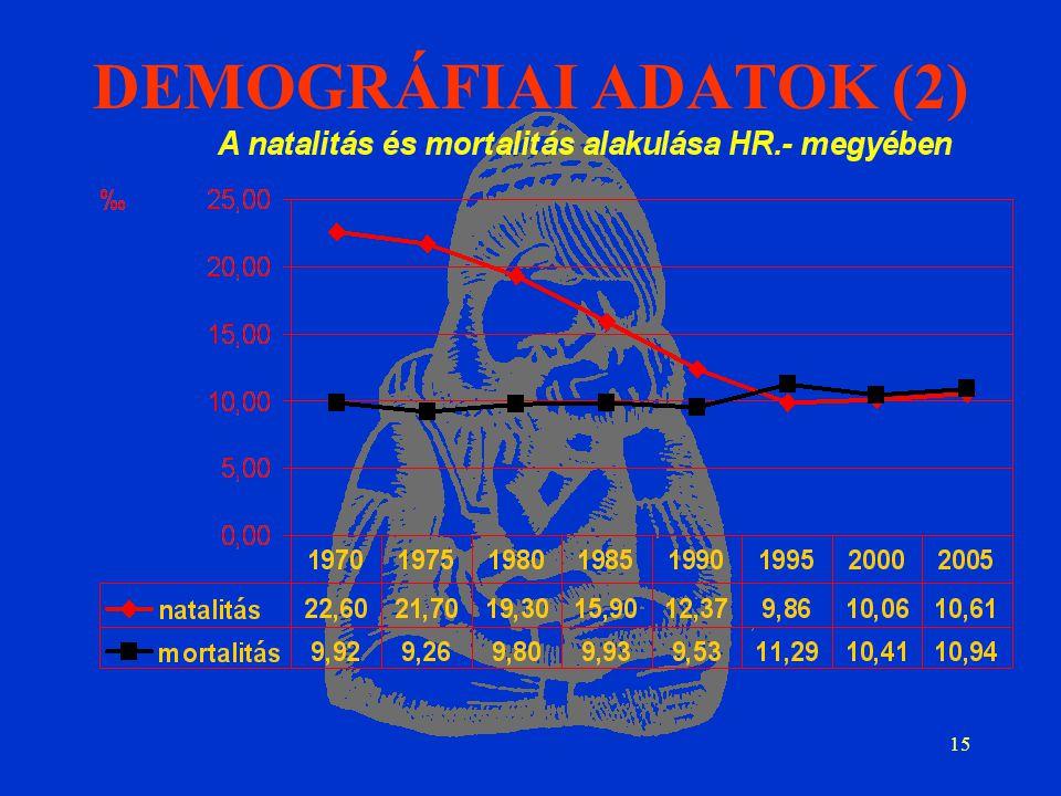 15 DEMOGRÁFIAI ADATOK (2)