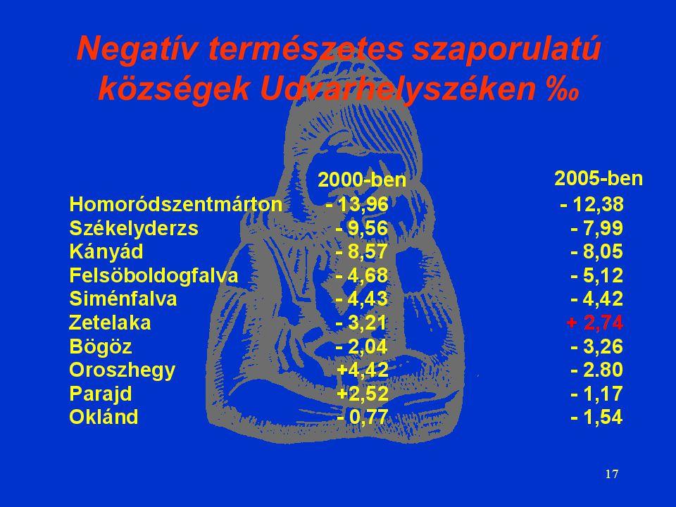 17 Negatív természetes szaporulatú községek Udvarhelyszéken ‰