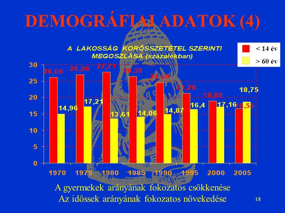 18 DEMOGRÁFIAI ADATOK (4) A gyermekek arányának fokozatos csökkenése Az idössek arányának fokozatos növekedése < 14 év > 60 év
