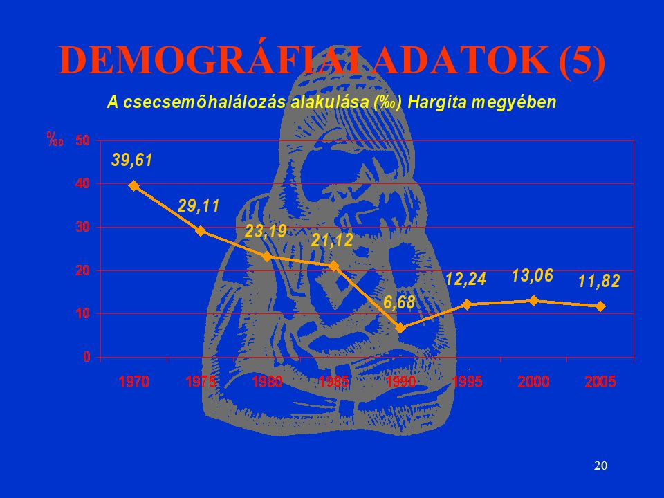 20 DEMOGRÁFIAI ADATOK (5)
