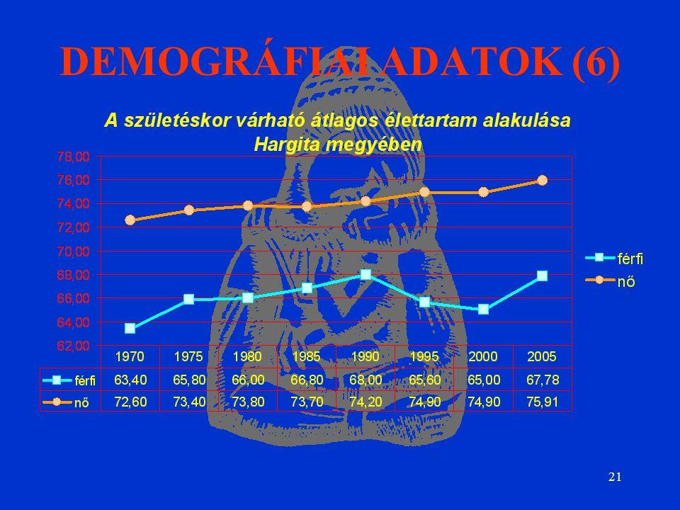 21 DEMOGRÁFIAI ADATOK (6)