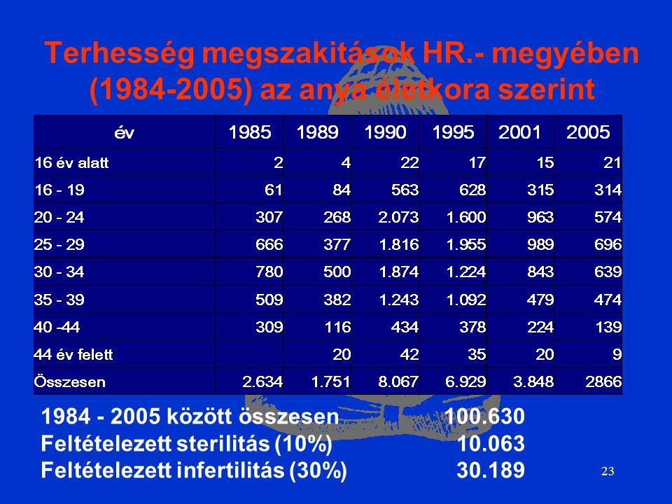 23 Terhesség megszakitások HR.- megyében (1984-2005) az anya életkora szerint 1984 - 2005 között összesen100.630 Feltételezett sterilitás (10%) 10.063 Feltételezett infertilitás (30%) 30.189