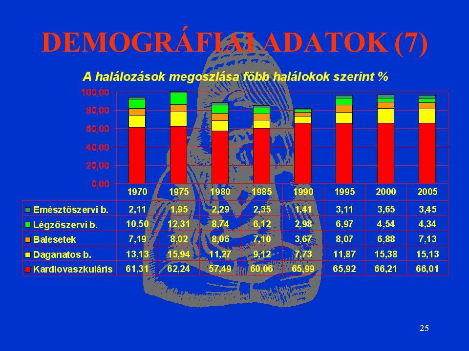 25 DEMOGRÁFIAI ADATOK (7)