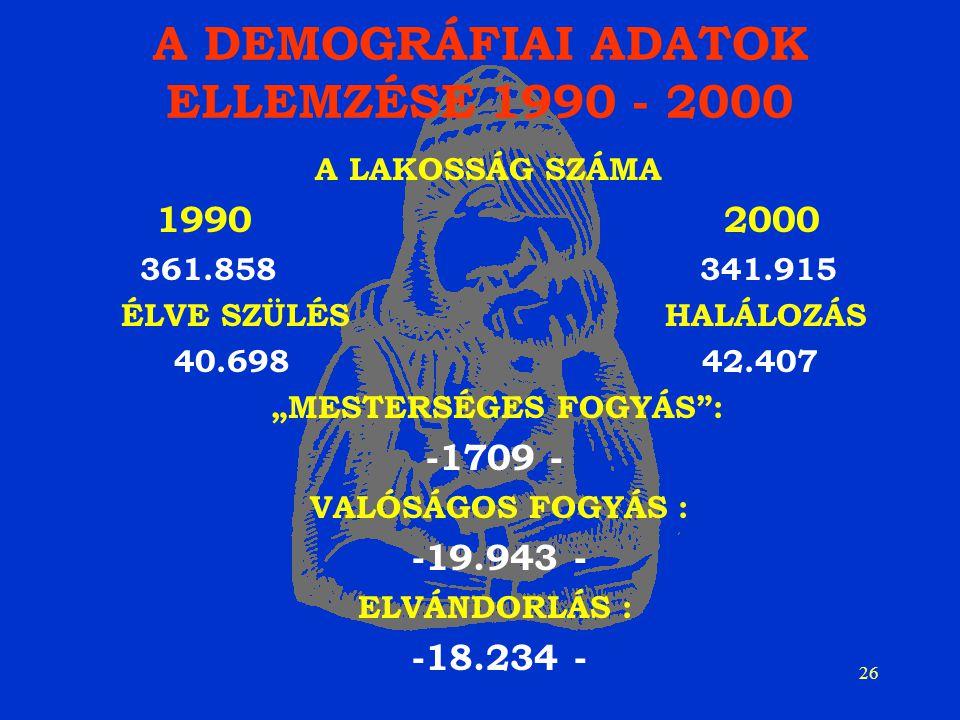 """26 A DEMOGRÁFIAI ADATOK ELLEMZÉSE 1990 - 2000 A LAKOSSÁG SZÁMA 1990 2000 361.858 341.915 ÉLVE SZÜLÉS HALÁLOZÁS 40.698 42.407 """"MESTERSÉGES FOGYÁS : -1709 - VALÓSÁGOS FOGYÁS : -19.943 - ELVÁNDORLÁS : -18.234 -"""