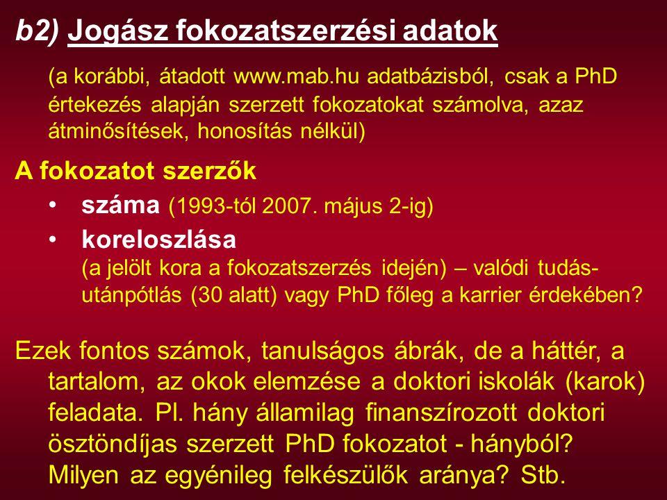 b2) Jogász fokozatszerzési adatok (a korábbi, átadott www.mab.hu adatbázisból, csak a PhD értekezés alapján szerzett fokozatokat számolva, azaz átminő