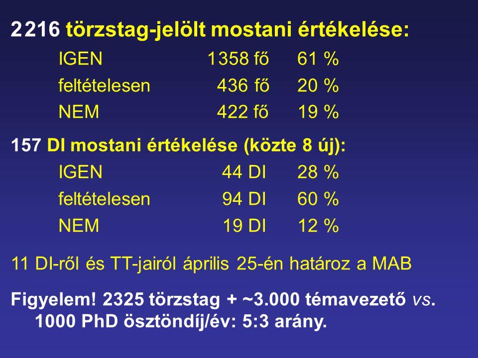 2 216 törzstag-jelölt mostani értékelése: IGEN 1 358 fő61 % feltételesen 436 fő20 % NEM 422 fő19 % 157 DI mostani értékelése (közte 8 új): IGEN 44 DI2