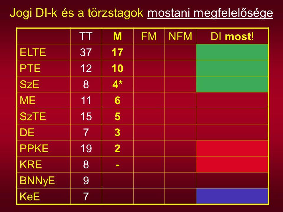 Jogi DI-k és a törzstagok mostani megfelelősége TTMFMNFMDI most! ELTE3717 PTE1210 SzE84* ME116 SzTE155 DE73 PPKE192 KRE8- BNNyE9 KeE7