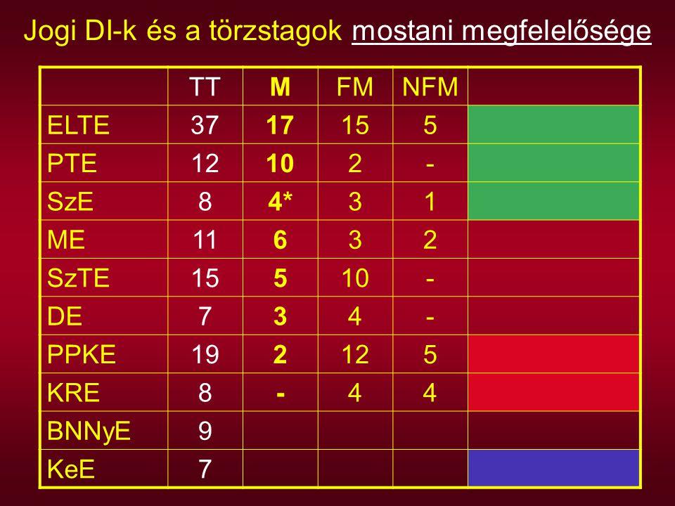 Jogi DI-k és a törzstagok mostani megfelelősége TTMFMNFM ELTE3717155 PTE12102- SzE84*31 ME11632 SzTE15510- DE734- PPKE192125 KRE8-44 BNNyE9 KeE7
