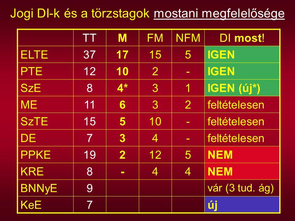 Jogi DI-k és a törzstagok mostani megfelelősége TTMFMNFMDI most! ELTE3717155IGEN PTE12102-IGEN SzE84*31IGEN (új*) ME11632feltételesen SzTE15510-feltét