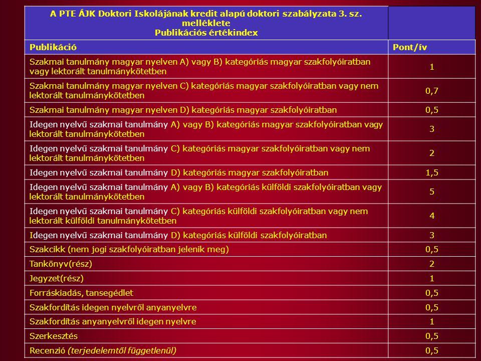 A PTE ÁJK Doktori Iskolájának kredit alapú doktori szabályzata 3. sz. melléklete Publikációs értékindex PublikációPont/ív Szakmai tanulmány magyar nye