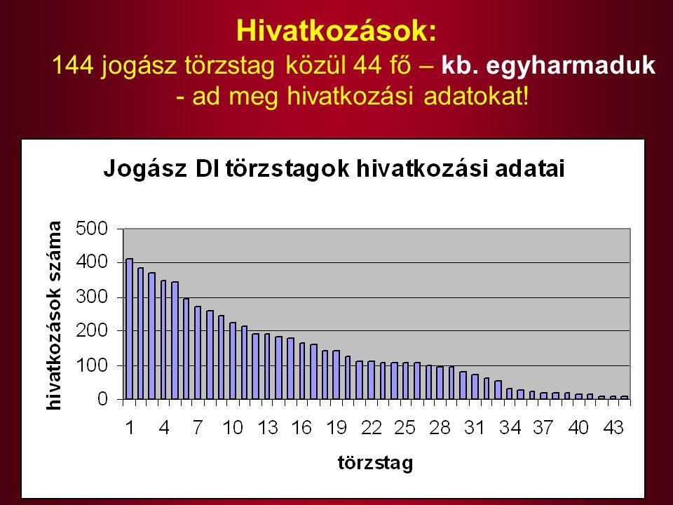 Hivatkozások: 144 jogász törzstag közül 44 fő – kb. egyharmaduk - ad meg hivatkozási adatokat!