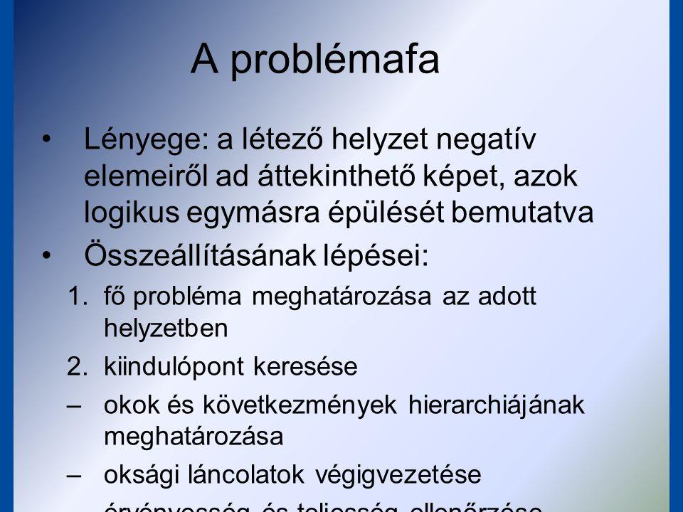 A problémafában feltüntetett problémák jellemzői a problémák negatív szituációt jelentenek –megfogalmazásuk ezt feltétlenül érzékeltesse.