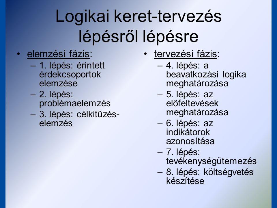 Az LKM módszer lépései 5.A projekt belső logikájának kialakítása 6.
