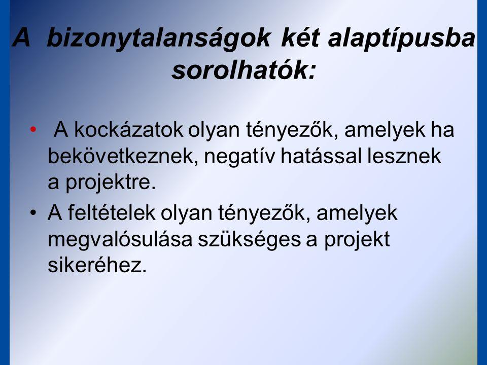 BEAVATKOZÁSI LOGIKA Tevé- kenységek Output Cél Célkitűzés Logika Miért fontos a projekt a régiónak.