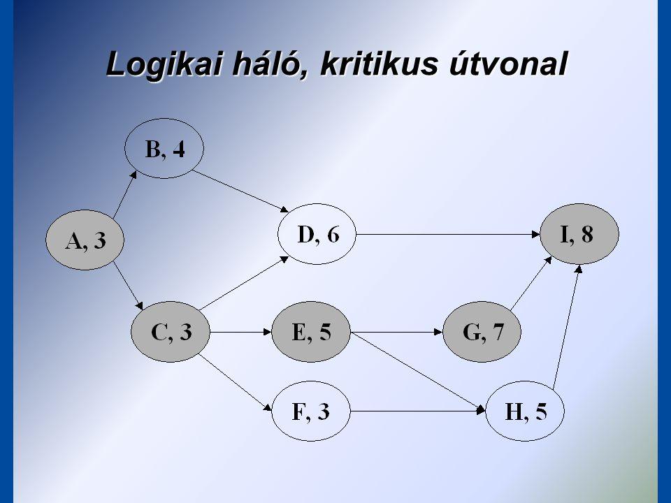 Gantt-diagram (sávos ütemterv)