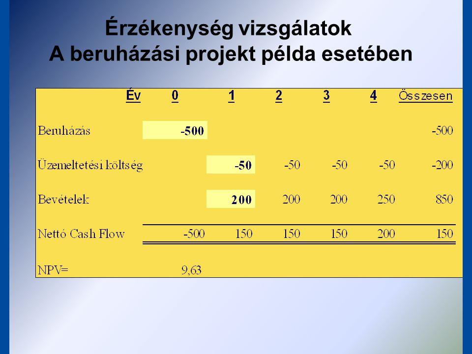 Érzékenységvizsgálatok Mi történik akkor, ha a beruházási költség 2%-kal nagyobb?