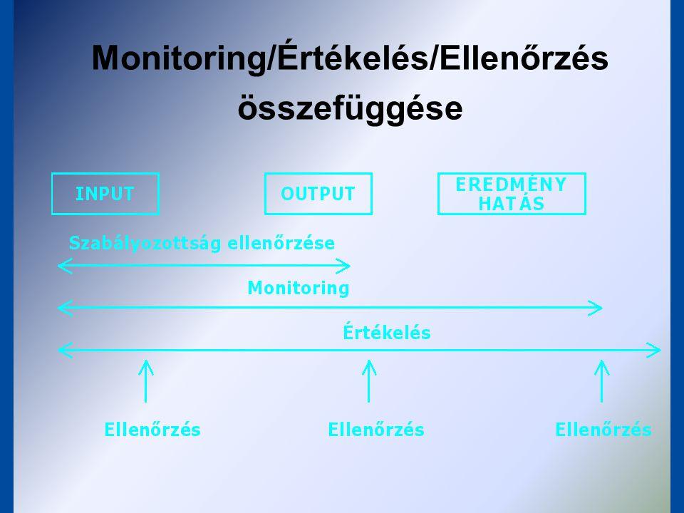 """""""Se vele - se nélküle Monitoring  Értékelés  Ellenőrzés"""