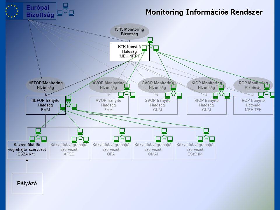 A monitoring szintjei KTK Monitoring Bizottság OP Monitoring Bizottság OP Irányító Hatóság Közreműködő szervezet Címzett (pályázó) Projekt monitoring Program monitoring KTK Irányító Hatóság