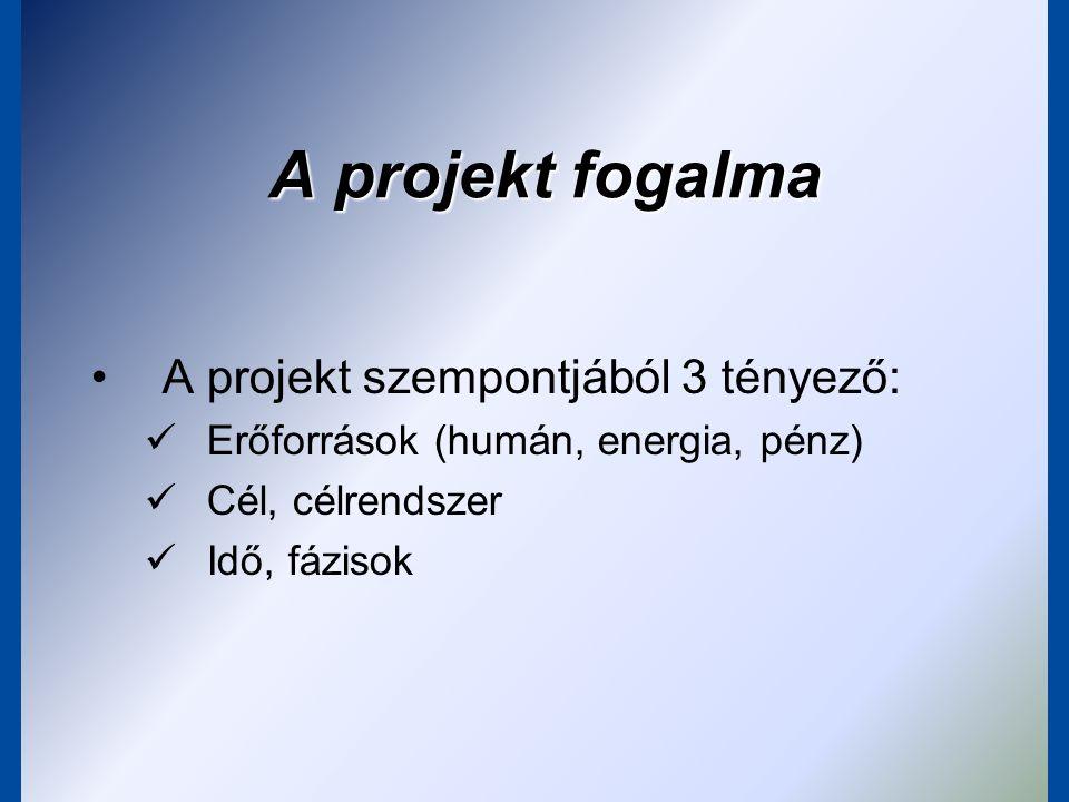 Mi a projekt??.