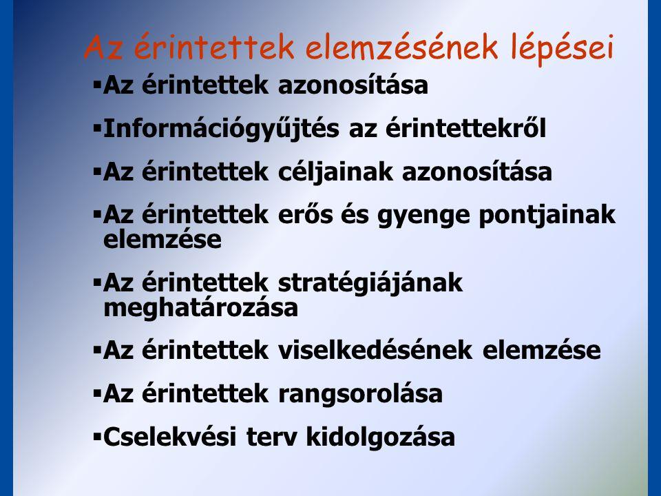 """Stakeholderek fontossága Érdekeltségük: Hatalmuk: GyengeErős Nagy""""Szürke eminenciás """"Kulcsfigura Kevés""""Kibic """"Statiszta"""
