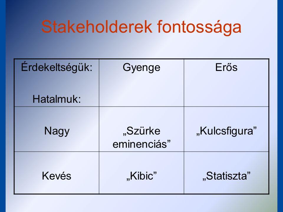 """Stakeholderek informálása """"Mindenkinek érdeke Fontos: a stakeholderek felé csak a számukra releváns információkat közöljük (a stakeholder-analízis alapján) Legyen lehetőségük vélemény- nyilvánításra Az egyeztetések módszerét illetően igazodjunk a stakeholderekhez"""